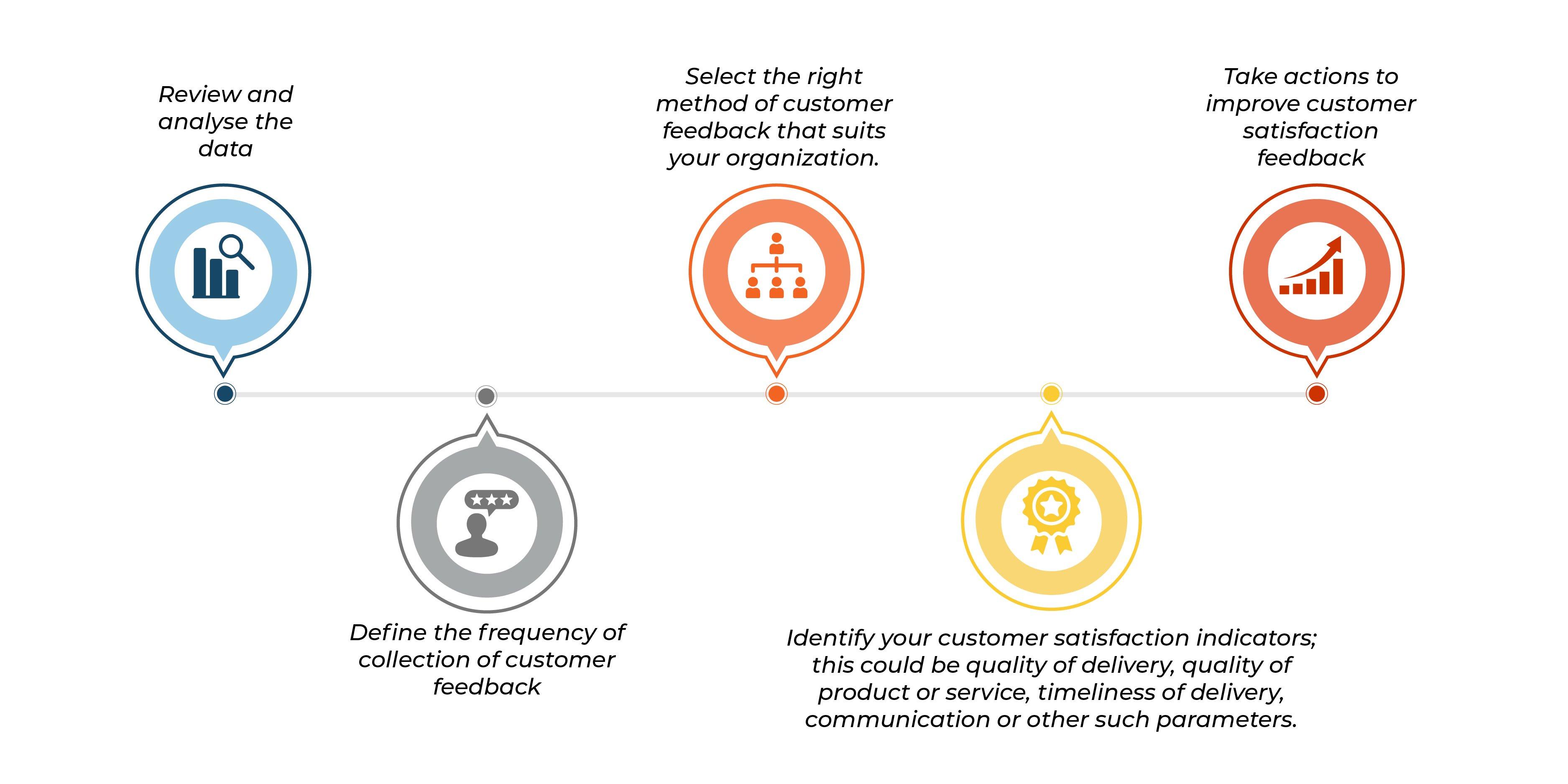 ISo Blogs_Customer Satisfaction Process